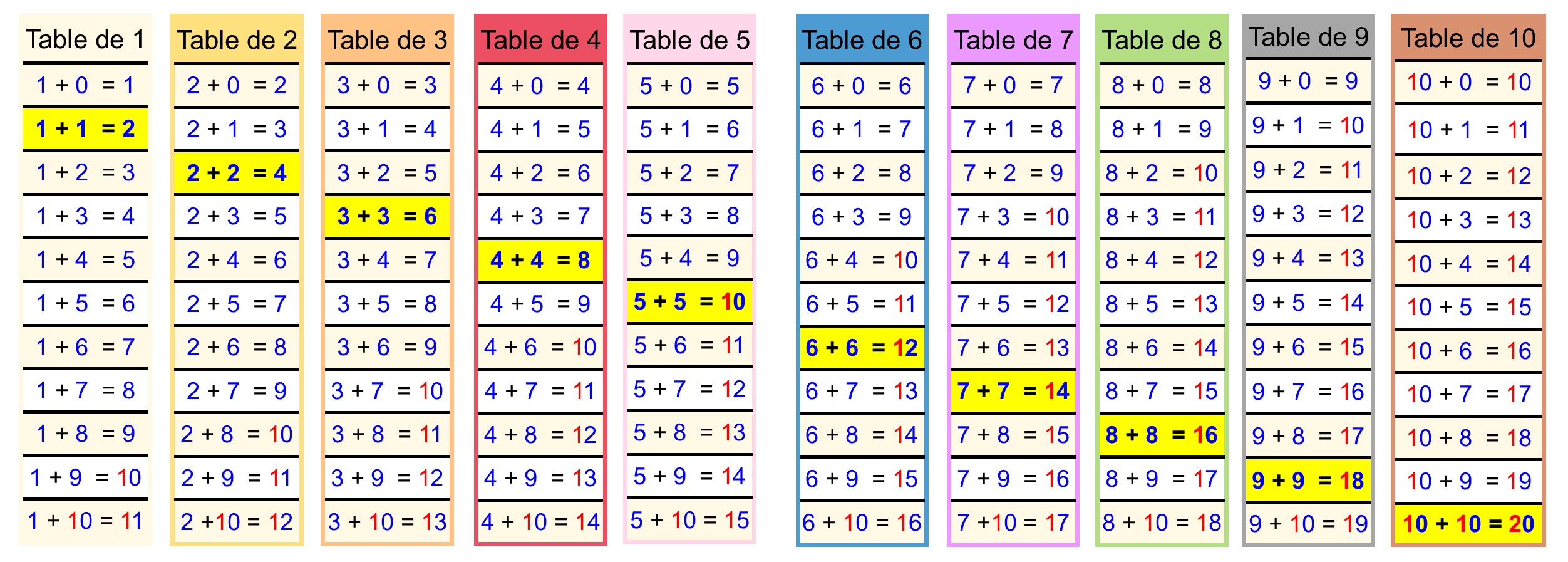 Calculer cartable fantastique - Toute les tables de multiplication de 1 a 10 ...