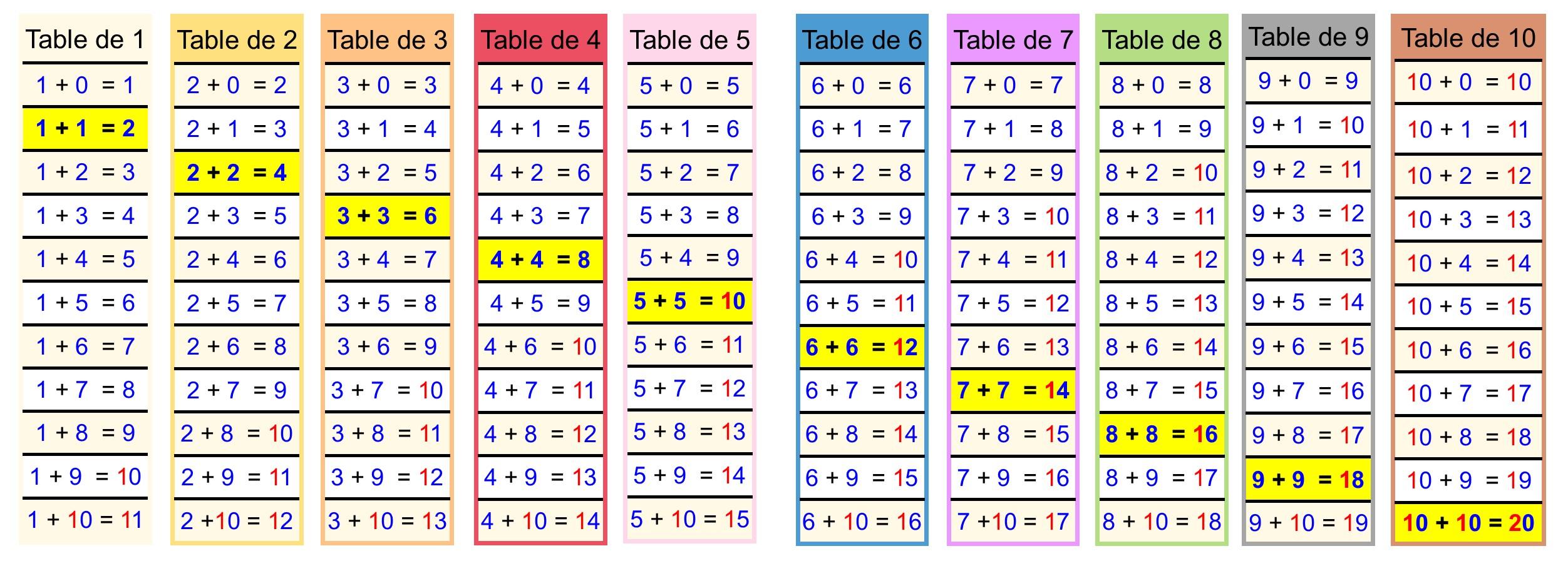 Kits p dagogiques cartable fantastique - Table d addition a completer ...