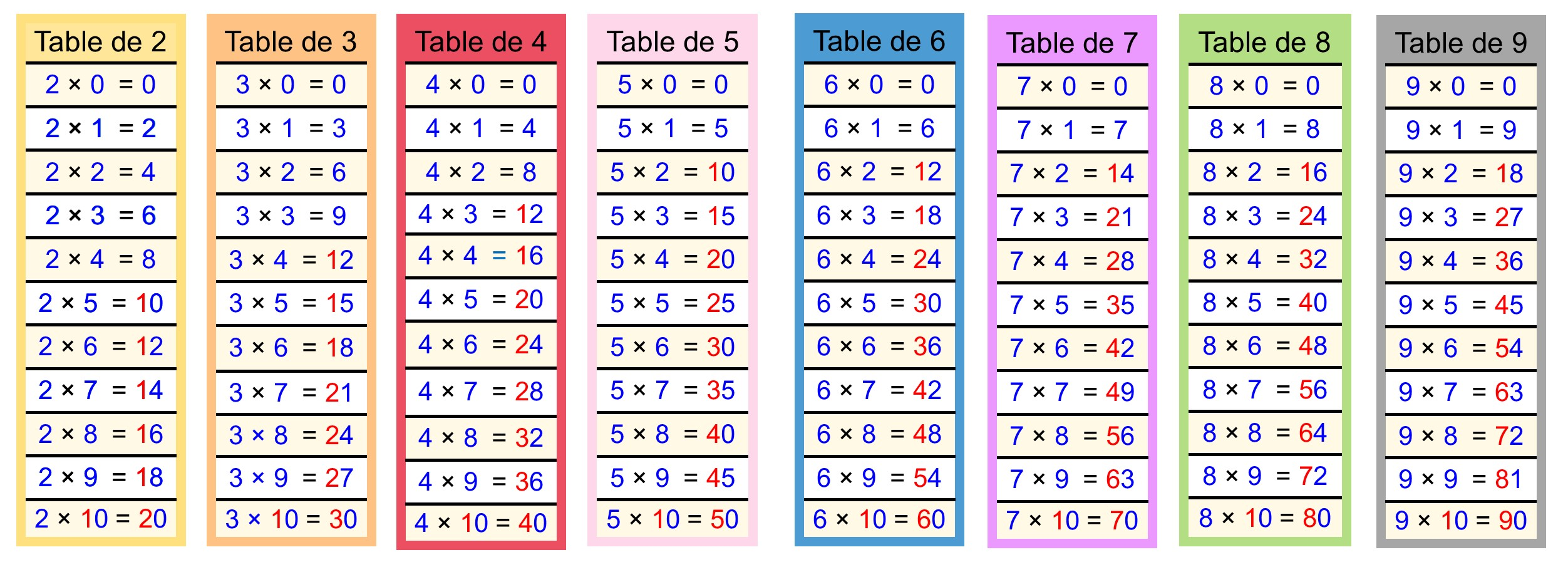 Kits p dagogiques cartable fantastique for Table de multiplication de 2 a 5